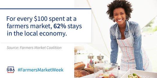 For every $100 spent at a farmer's market 62% stays in the local economy.