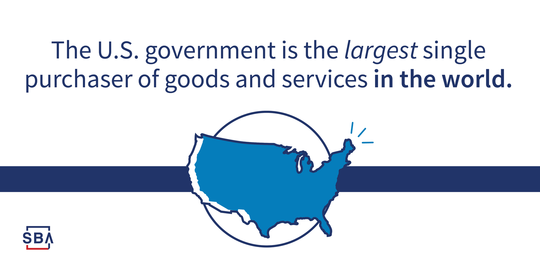 The U.S. Government is the single largest purchaser in the world