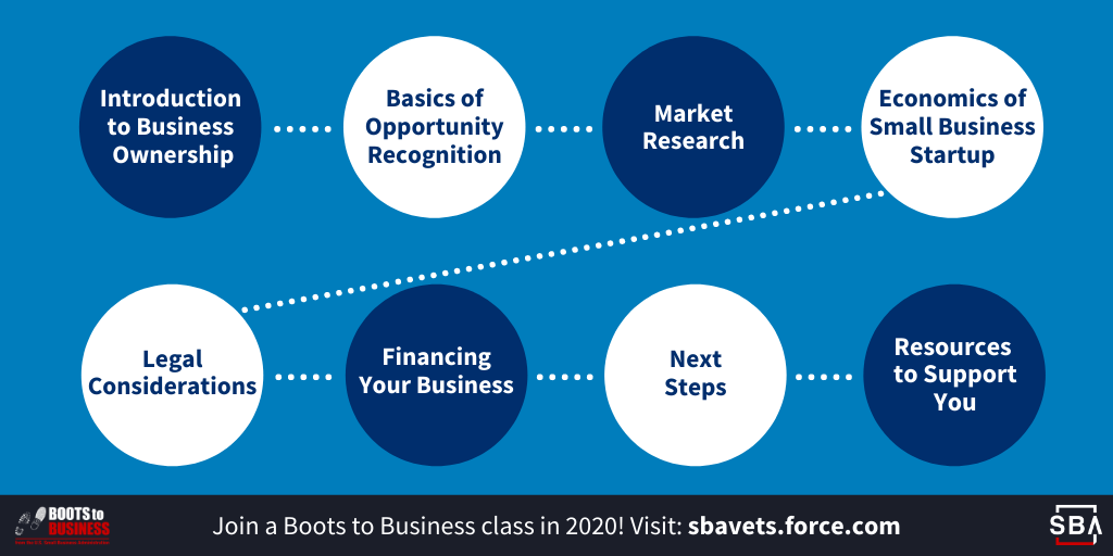 This graphic shows the different elements of the Boots to Business course. Join a Boots to Business class in 2020! Visit SBA vets dot force dot com.
