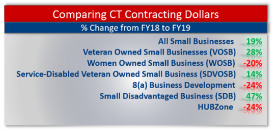 contracting dollars
