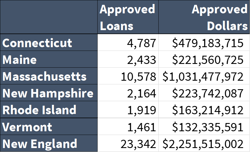 image showing graphic of number of ppp loans in each new england state