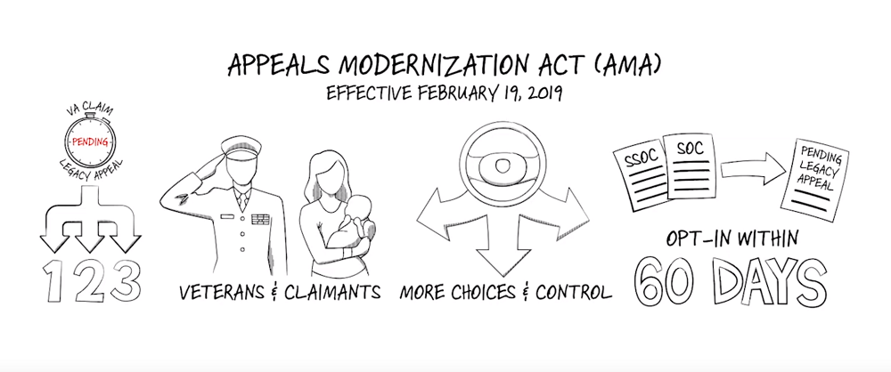 Appeals Modernization Act - Opting In