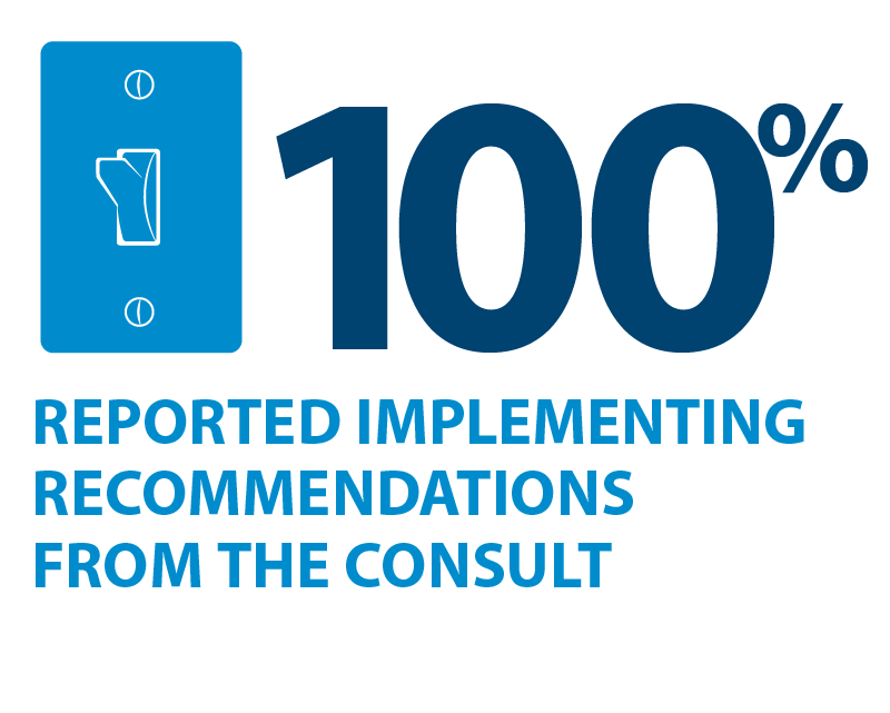 100% reported implementing the recommendations