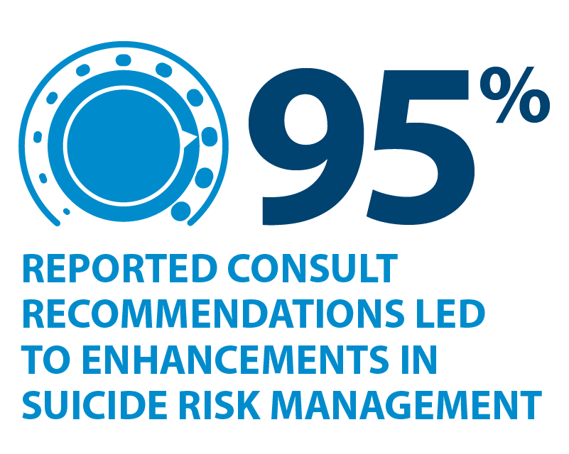95% reported that  the consult recommendations led to enhancements