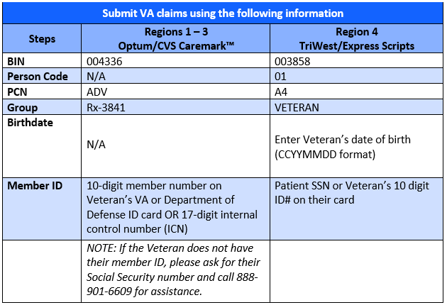 Flu Shot Claim Billing Table by region with Instructions