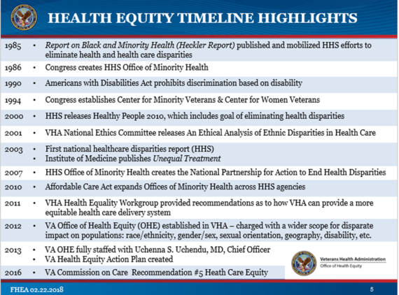 VA Office of Health Equity Focus on Health Equity and Action Cyberseminar Health Equity Timeline Slide