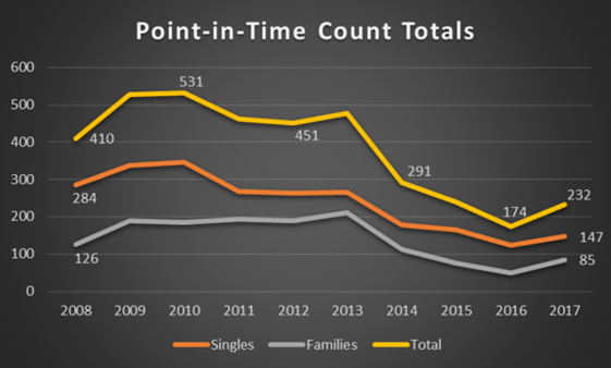 point-in-time county totals line graph
