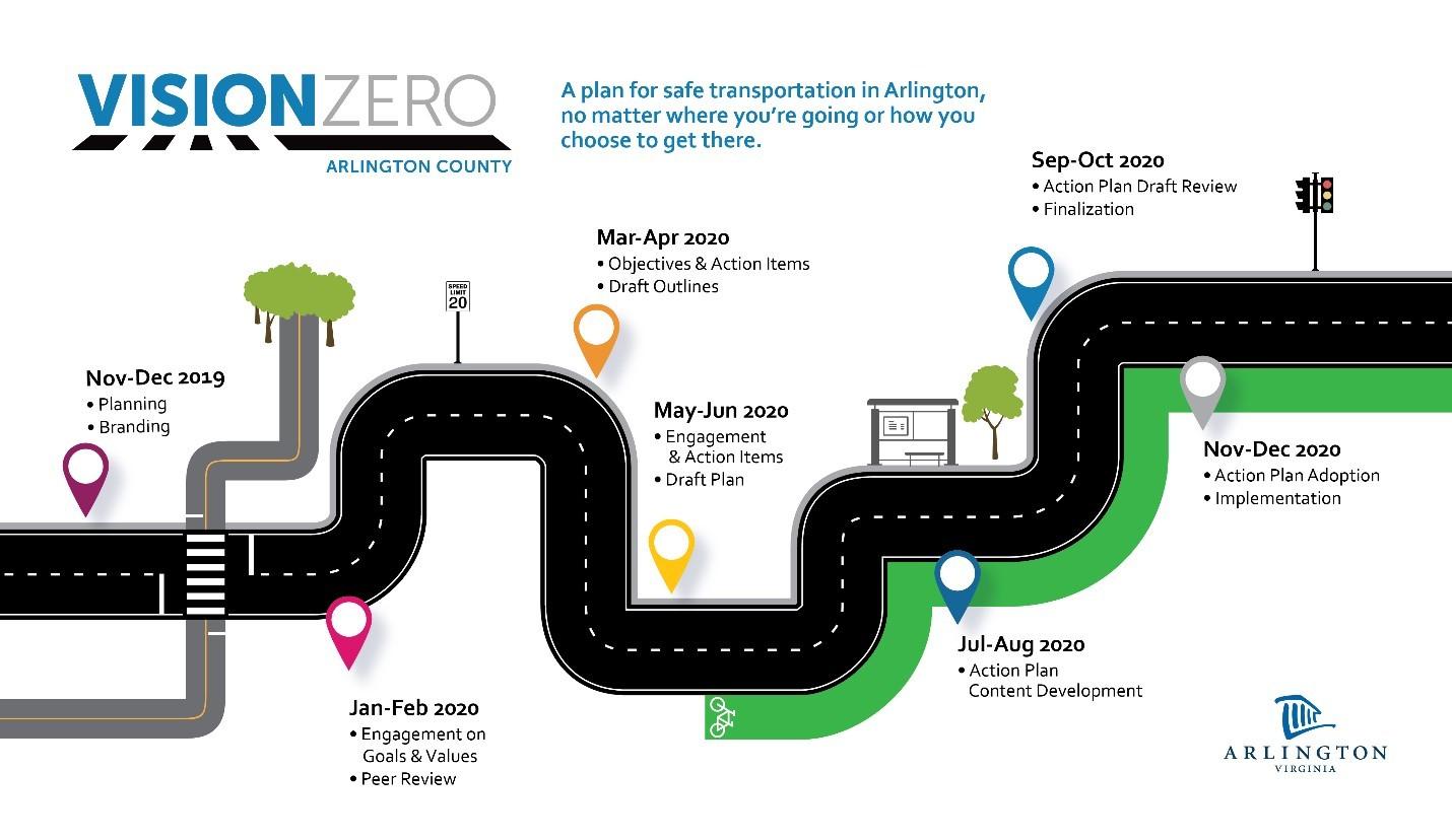 Vision Zero Timeline