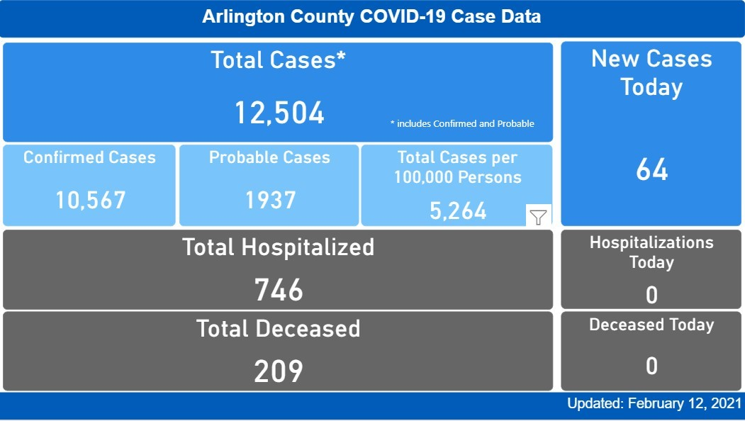COVID Data for Feb. 12