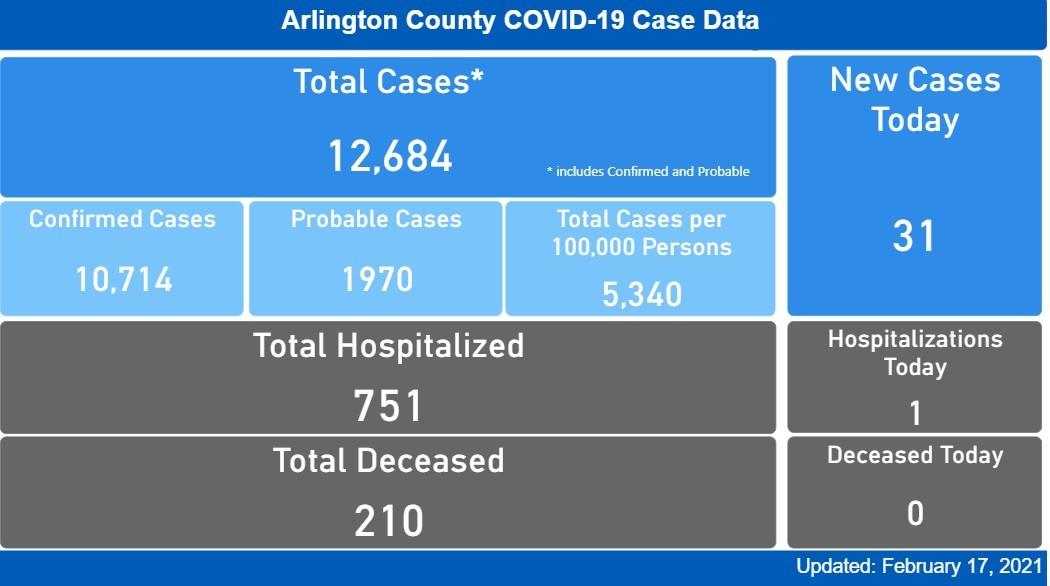 Arlington COVID Case Data 2.17