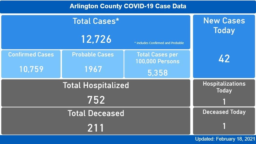COVID Case Data 2.18