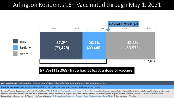 arlington county covid vaccine distribution may 4