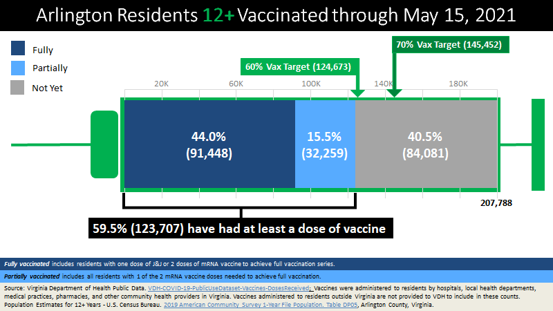 Chart of COVID vaccinations in Arlington