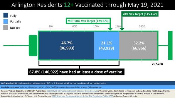 vaccine progress thru may 19