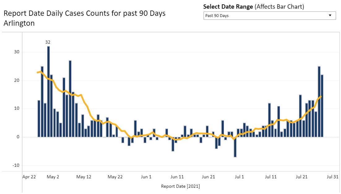 covid case rates bar graph july 27