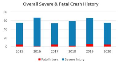 Injury Graph