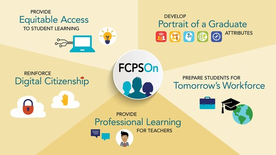 FCPSon: Equitable Access, Portrait of a Graduate, Tomorrow's Workforce, Digital Citizenship, Professional Learning