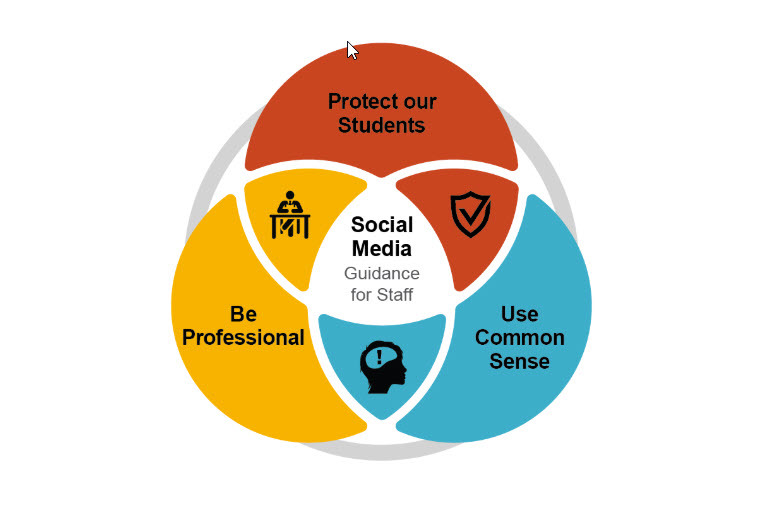 Three guiding principles when using social media: Protect students. Be professional. Use common sense.