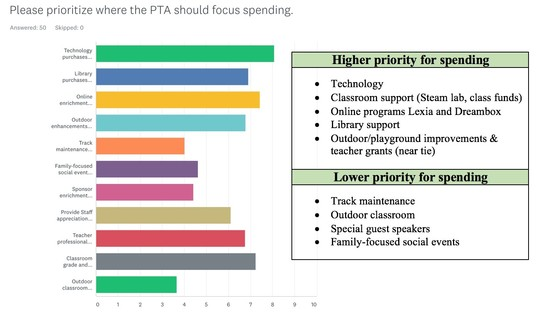 Wolftrap PTA Survey Results