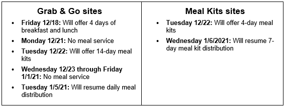 Meal Sites Table