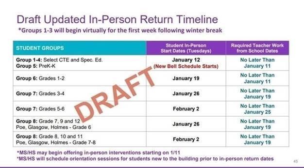 Draft In-Person Return Timeline