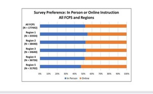 In-person vs. online preferences graphic