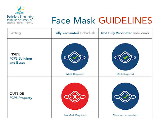 FCPS mask guidelines graphic