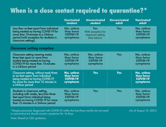 When is a close contact required to quarantine