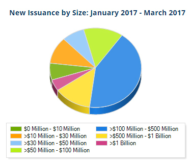 New Muni Bond Issuance by Size Chart