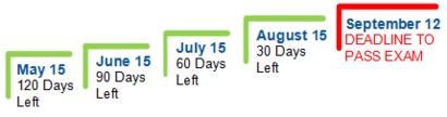 S-50-Timeline