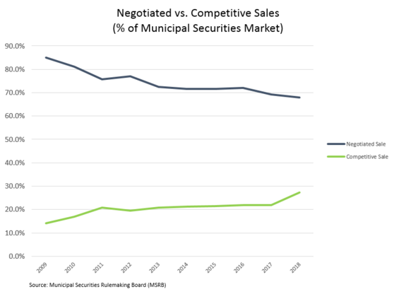 Neg Comp Graph