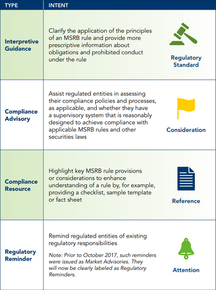 Types of Compliance Info