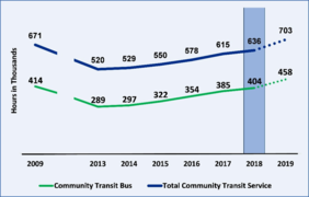 Community Transit Service Hours Proposed for 2018 Budget