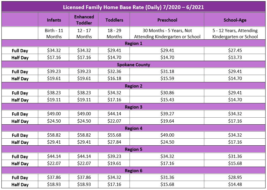 licensed family home