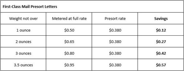 USPS rates Jan. 2019
