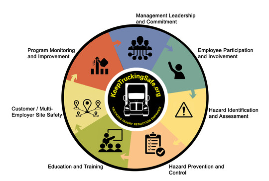 Image of TIRES Safety program chapters