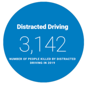 "Image of text ""Distracting Driving  3,142 number of people killed by distracting driving in 2019""."