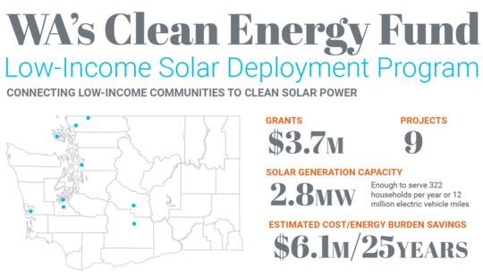 Washington Clean Energy Fund