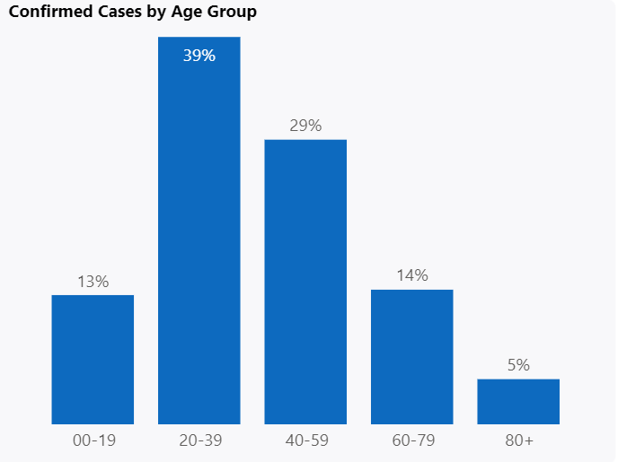 Confirmed COVID-19 cases by age group as of August 23, 2020