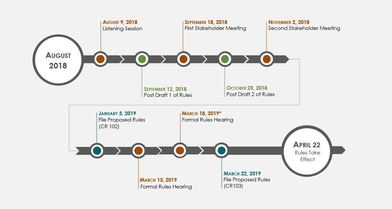 Phase 3 Rulemaking Timeline