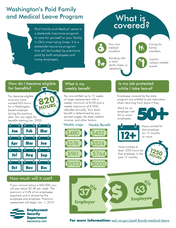 Paid Family and Medical Leave Infographic