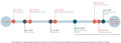 Image depicts the timeline of phase four rulemaking