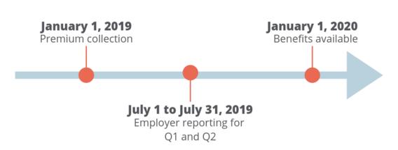 Image depicts timeline of program implementation