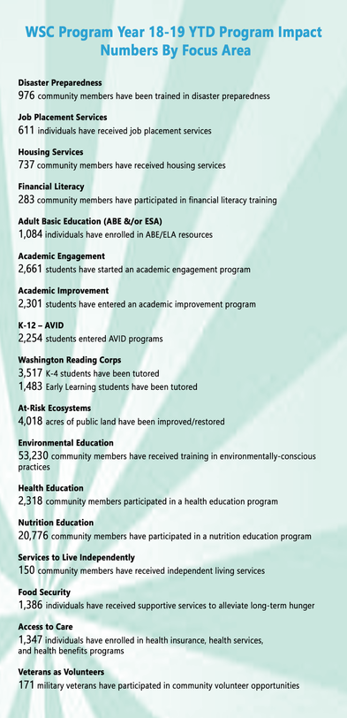 wsc-2018-impact-year-to-date