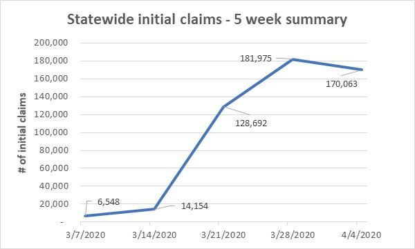 5-week summary of initial claims from March 7 - April 4 2020