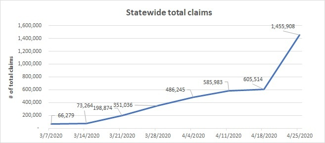 Statewide total claims summary April 19-25