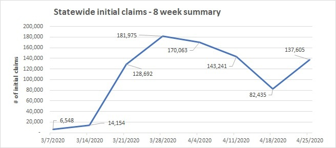 Initial claims summary line chart for April 19-25