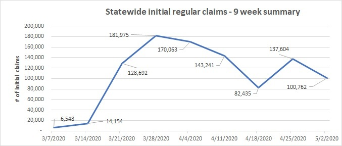 Initial regular claims 9 week summary chart week of April 26-May 2