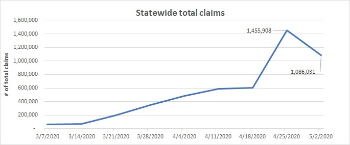 Statewide total claims chart week of April 26-May 2