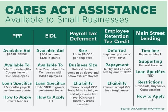 Covid19 Cares ACT Employer Program Chart